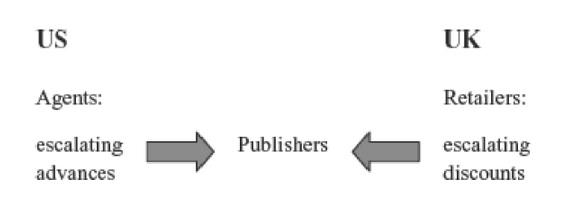 Global publishing field